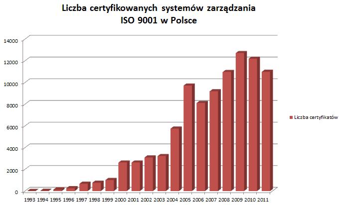 Spadek liczby certyfikatów ISO 9001 w Polsce