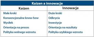 Porównanie podejścia Kaizen i innowacji