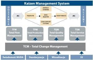 Schemat Kaizen Management System