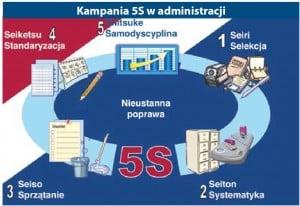 5S w biurze