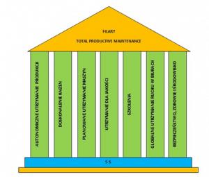 TOTAL PRODUCTIVE MAINTENANCE - osiem filarów TPM