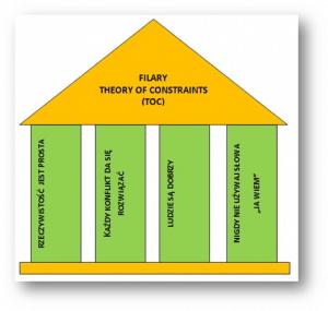 Teoria ograniczeń - filary
