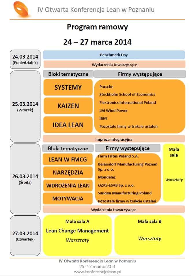 IV Otwarta Konferencja Lean w Poznaniu - program ramowy