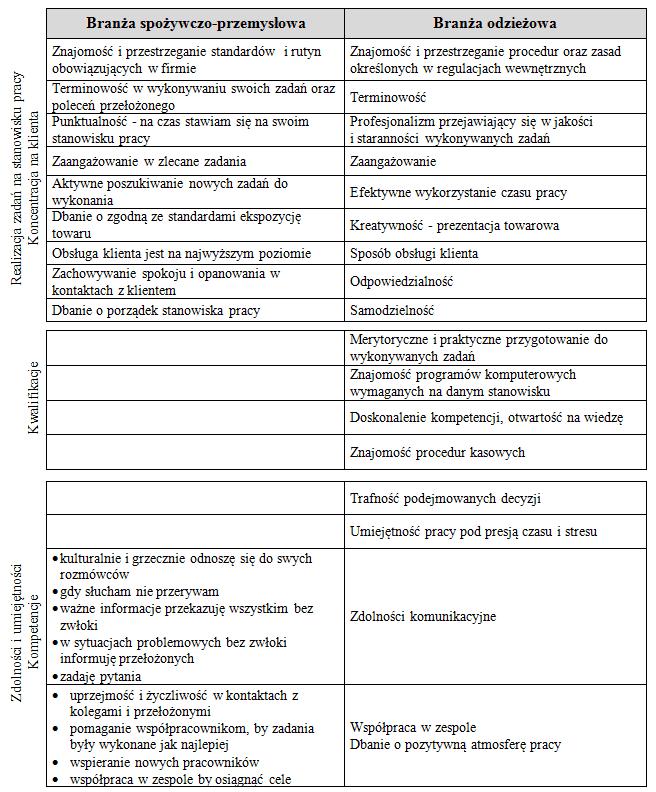 Ocena pracownicza jako narzędzie skutecznego zarządzania personelem