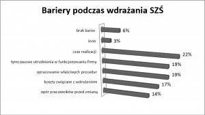 Bariery występujące podczas wdrażania systemu zarządzania środowiskowego
