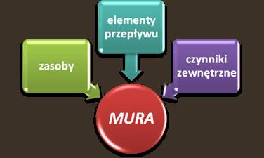 Co to jest MURA - źródła