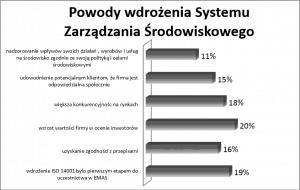 Cel wdrażania Systemu Zarządzania Środowiskowego