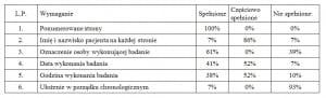 tabela_stopien_zgodnosci