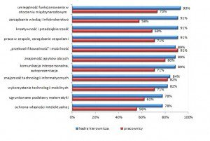 Oczekiwania kompetencyjne wobec kadry kierowniczej i pracowników w Polsce