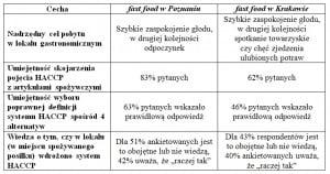 Tabela 1. Charakterystyka klientów lokali fast food w Poznaniu i w Krakowie, oparta o wyniki badania ankietowego Źródło: badania własne