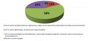 Rys.1. Znajomość definicji systemu HACCP wśród respondentów Źródło: opracowanie własne