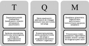 Rys. 1. Interdyscyplinarne podejście do TQM Źródło: Szczepańska K., TQM w zarządzaniu zasobami ludzkimi, POLITEXT, Warszawa 2010, s. 10