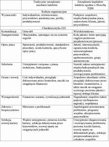 Tabela 1. Zarządzanie potencjałem społecznym (w ujęciu tradycyjnym i nowoczesnym)
