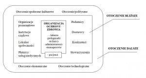 Rys. 2. Otoczenie organizacji ochrony zdrowia Źródło: opracowanie własne