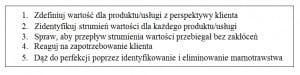 Tabela 1. Zasady zarządzania według Lean Źródło: opracowanie własne na podstawie Womack J.P, Jones D.T., Lean Thinking: Banish Waste
