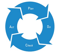 Rys. 3: Koło Deminga Źródło: ISO 21500 Guidance on project management- A Pocket Guide