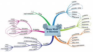 Rys. 2. Mapa myśli w biznesie Źródło: http://szybkanaukawbiznesie.pl/piec-sposobow-wykorzystania-map-mysli-w-biznesie/