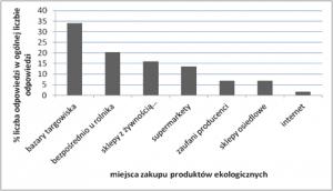 Rys. 1. Miejsca zakupu produktów ekologicznych Źródło: opracowanie własne