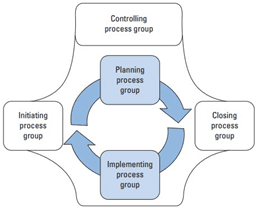 Procesy w zarządzaniu projektami