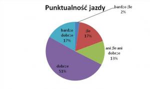 Punktualność MPK Lublin