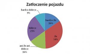 Ocena zatłoczenia pojazdów w MPK Lublin