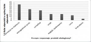Rys. 2. Najczęściej wymieniane znaki rozpoznawcze dla produktów ekologicznych Źródło: opracowanie własne