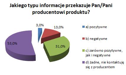 Informacje przekazywane producentowi przez konsumenta