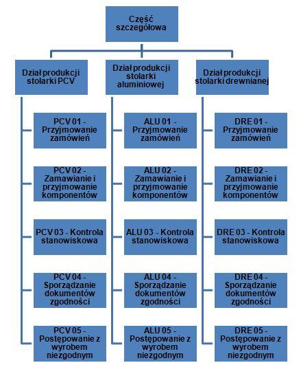 Zakładowa kontrola produkcji - część szczegółowa